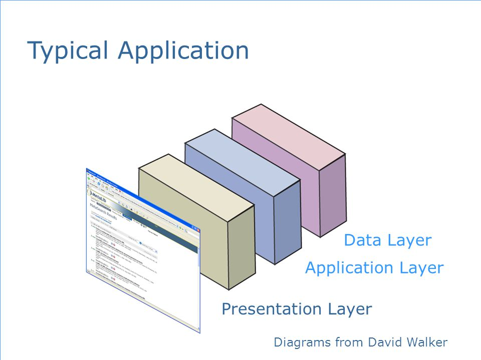 Data Layer Application Layer Presentation Layer Typical Application Diagrams from David Walker