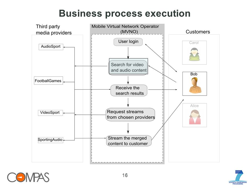 Business process execution 16