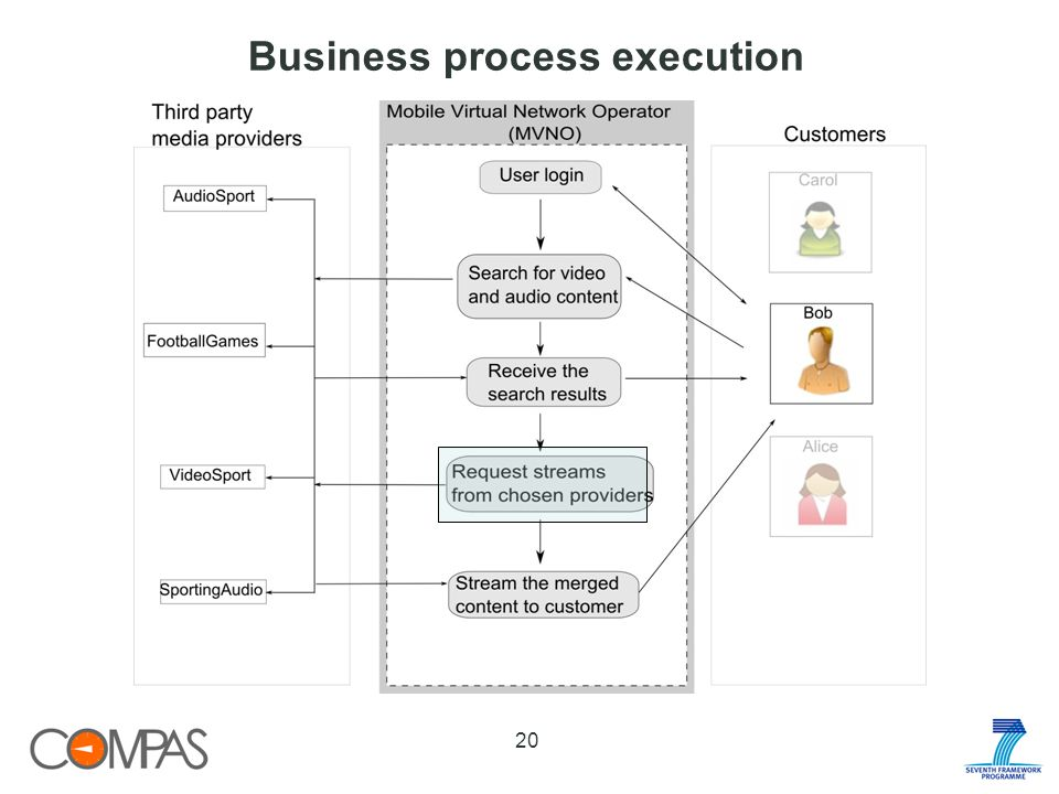 Business process execution 20