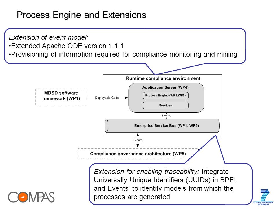 26 Process Engine and Extensions Extension of event model: Extended Apache ODE version 1.1.1 Provisioning of information required for compliance monitoring and mining Extension for enabling traceability: Integrate Universally Unique Identifiers (UUIDs) in BPEL and Events to identify models from which the processes are generated