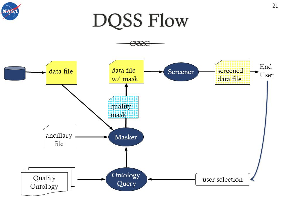 DQSS FlowDQSS Flow user selection ancillary file Screener Quality Ontology data file quality mask screened data file End User data file w/ mask Masker Ontology Query 21