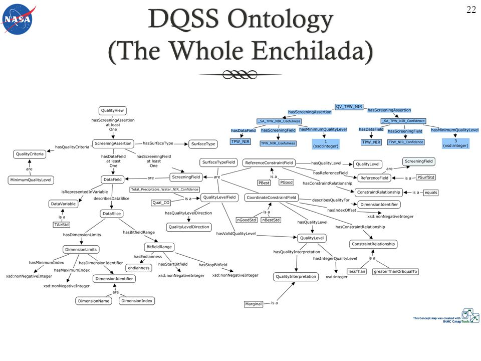 DQSS Ontology (The Whole Enchilada) 22