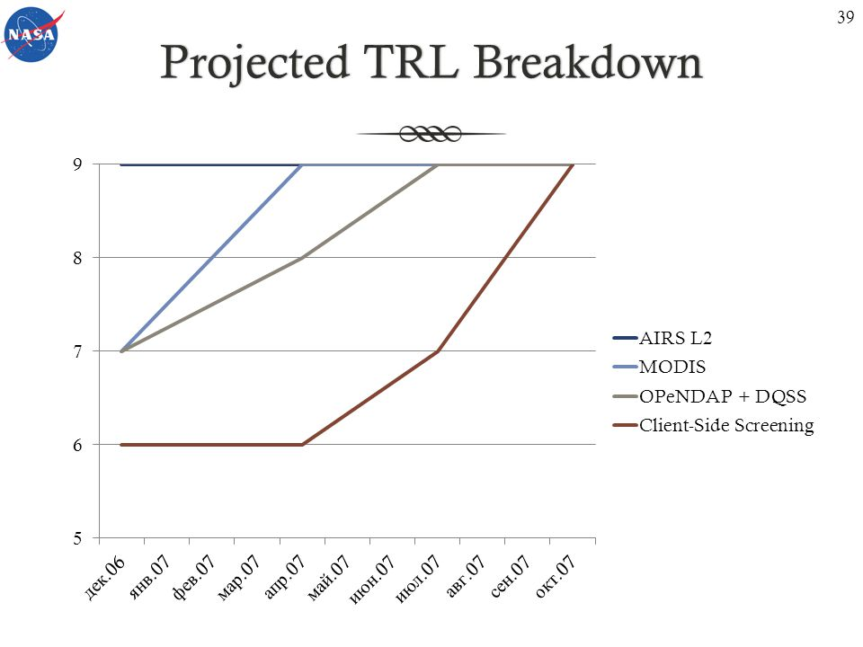 Projected TRL BreakdownProjected TRL Breakdown 39