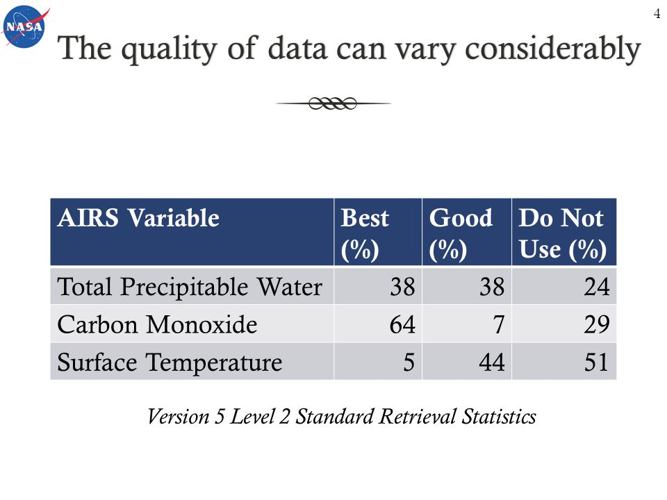 The quality of data can vary considerablyThe quality of data can vary considerably AIRS VariableBest (%) Good (%) Do Not Use (%) Total Precipitable Water38 24 Carbon Monoxide64729 Surface Temperature54451 Version 5 Level 2 Standard Retrieval Statistics 4