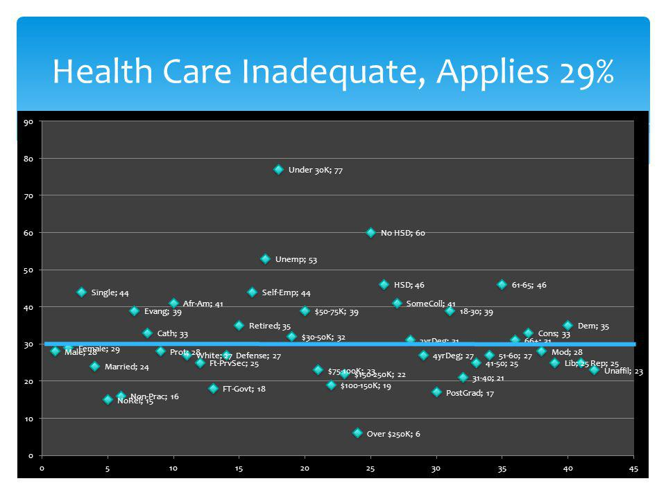Health Care Inadequate, Applies 29%