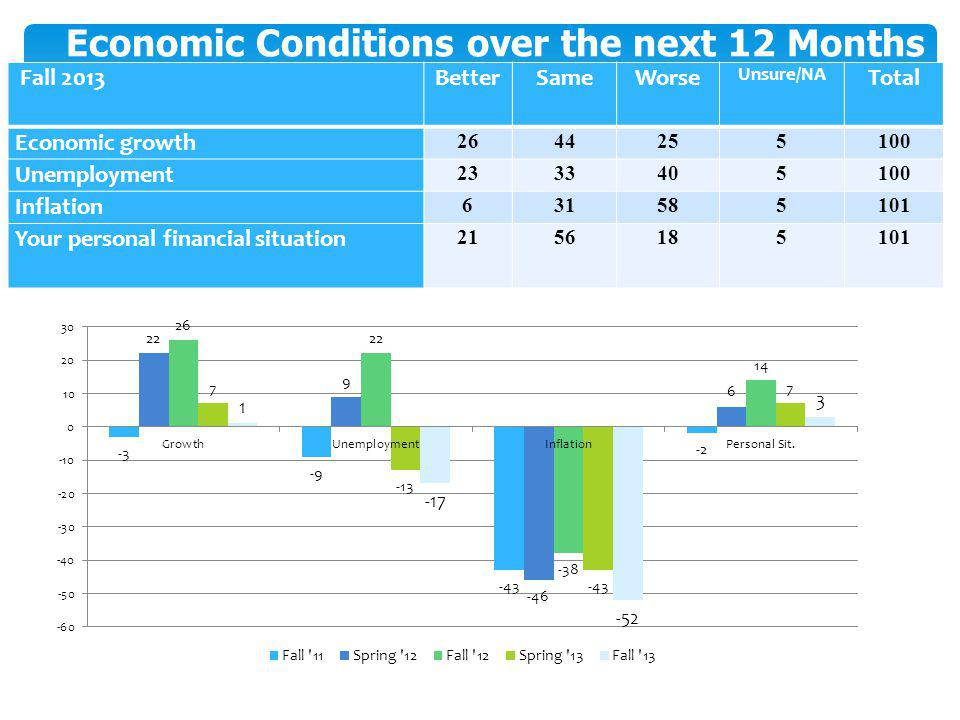 Economic Conditions over the next 12 Months Fall 2013BetterSameWorse Unsure/NA Total Economic growth 2644255100 Unemployment 2333405100 Inflation 631585101 Your personal financial situation 2156185101