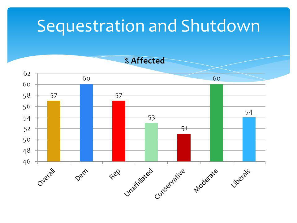 Sequestration and Shutdown