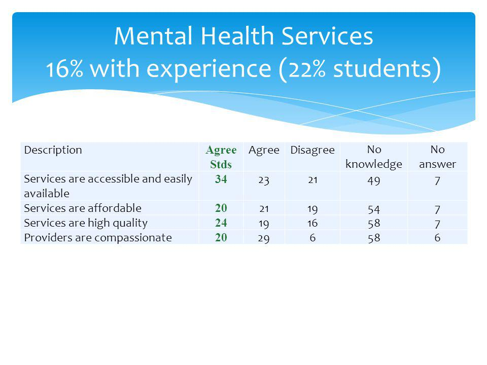 Mental Health Services 16% with experience (22% students) Description Agree Stds AgreeDisagreeNo knowledge No answer Services are accessible and easily available 34 2321497 Services are affordable 20 2119547 Services are high quality 24 1916587 Providers are compassionate 20 296586