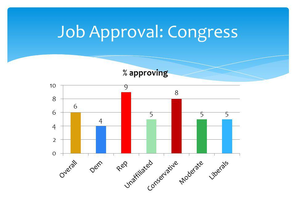 Job Approval: Congress