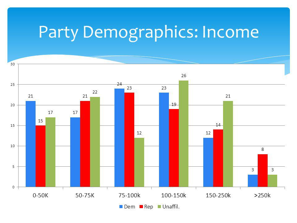 Party Demographics: Income