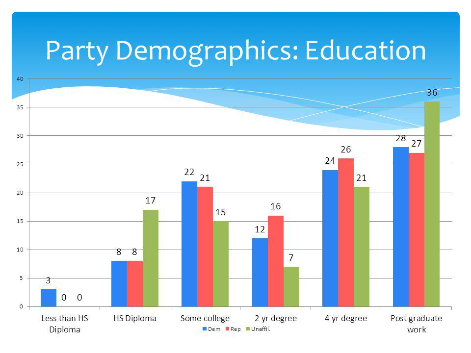 Party Demographics: Education