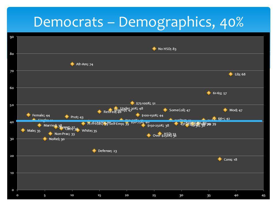 Democrats – Demographics, 40%