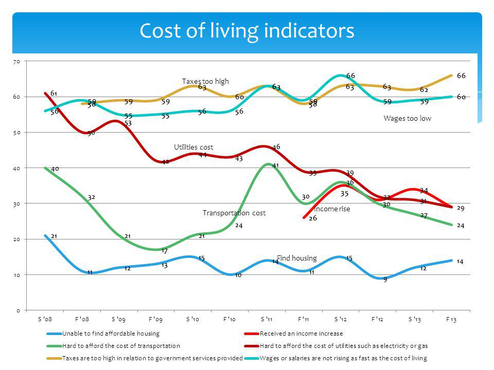 Cost of living indicators