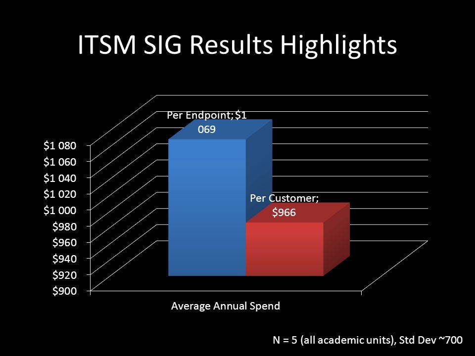 ITSM SIG Results Highlights N = 5 (all academic units), Std Dev ~700