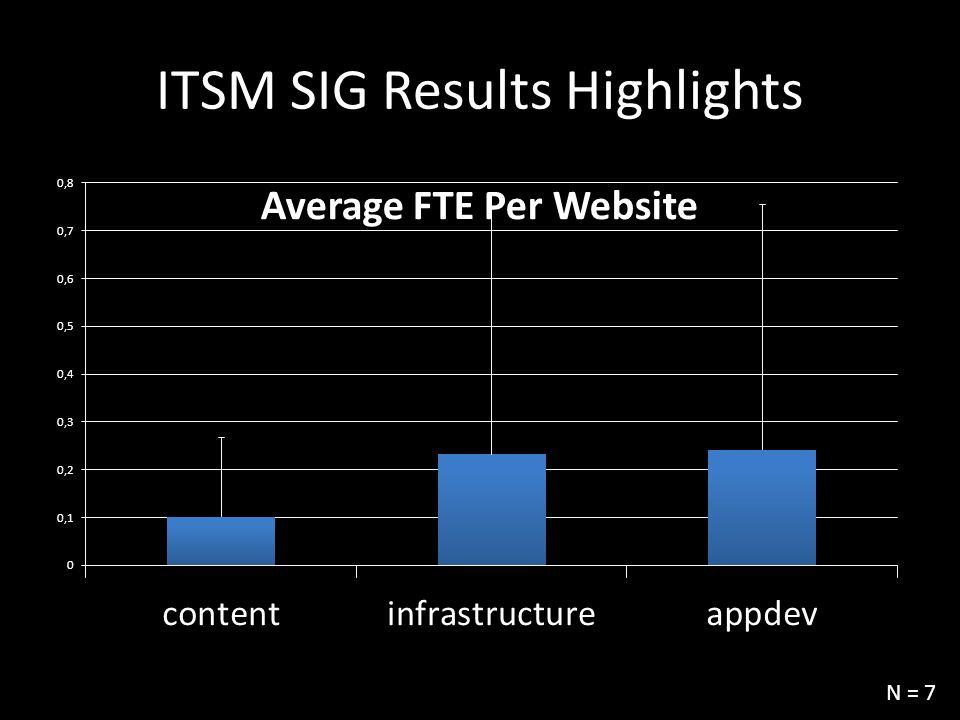 ITSM SIG Results Highlights N = 7