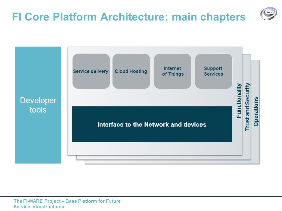 The FI-WARE Project – Base Platform for Future Service Infrastructures FI Core Platform Architecture: main chapters Operations Trust and Security Functionality Developer tools Service deliveryCloud Hosting Internet of Things Support Services Interface to the Network and devices