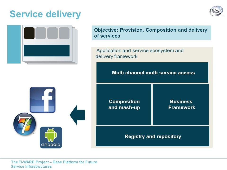 The FI-WARE Project – Base Platform for Future Service Infrastructures Service delivery Objective: Provision, Composition and delivery of services Application and service ecosystem and delivery framework Multi channel multi service access Registry and repository Composition and mash-up Business Framework