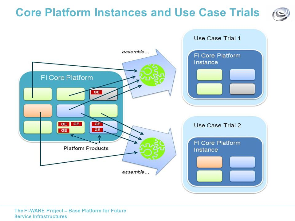 The FI-WARE Project – Base Platform for Future Service Infrastructures Core Platform Instances and Use Case Trials