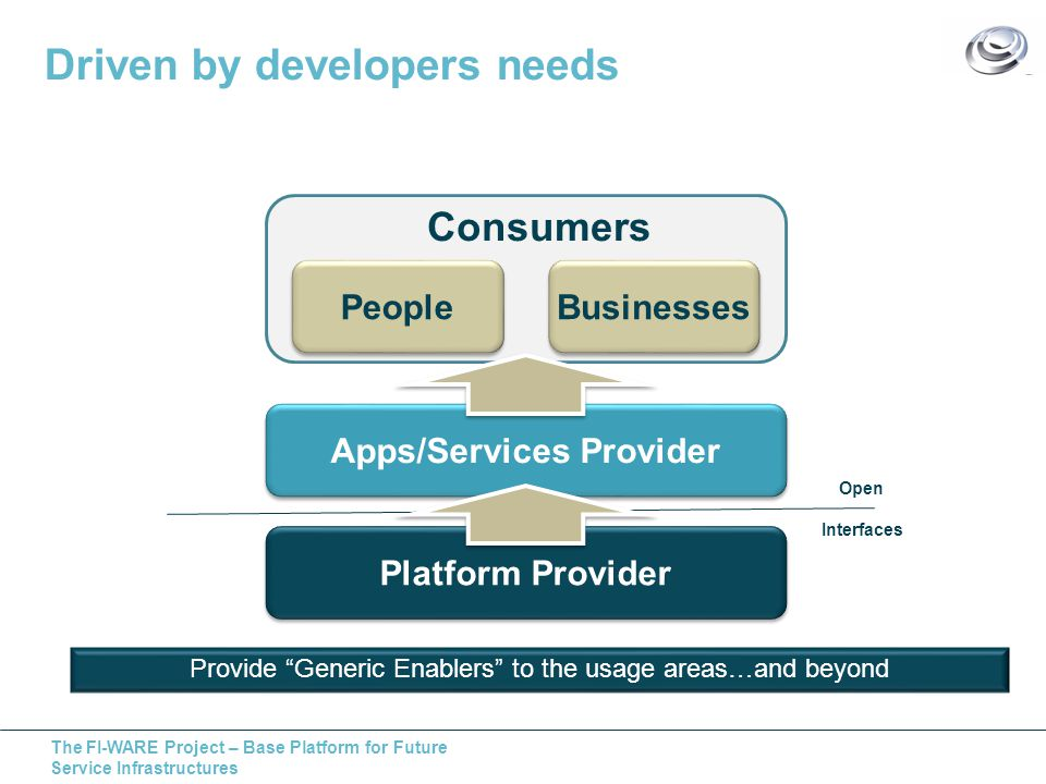 The FI-WARE Project – Base Platform for Future Service Infrastructures Driven by developers needs Platform Provider Apps/Services Provider People Businesses Consumers Open Interfaces Provide Generic Enablers to the usage areas…and beyond