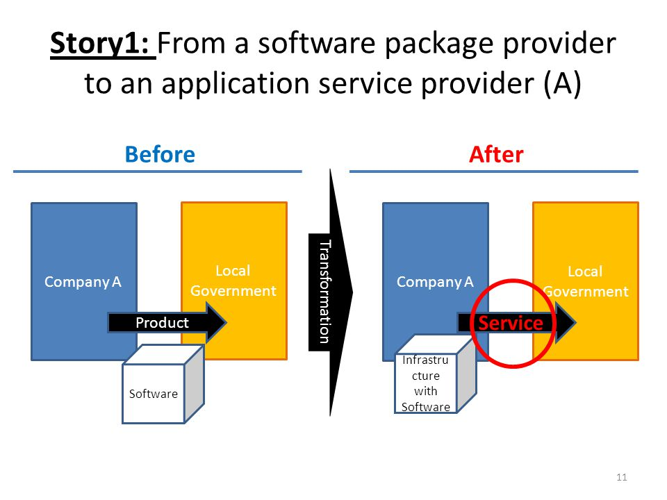 Story1: From a software package provider to an application service provider (A) 11 Company A Local Government Product Software Company A Local Government Infrastru cture with Software Service BeforeAfter Transformation