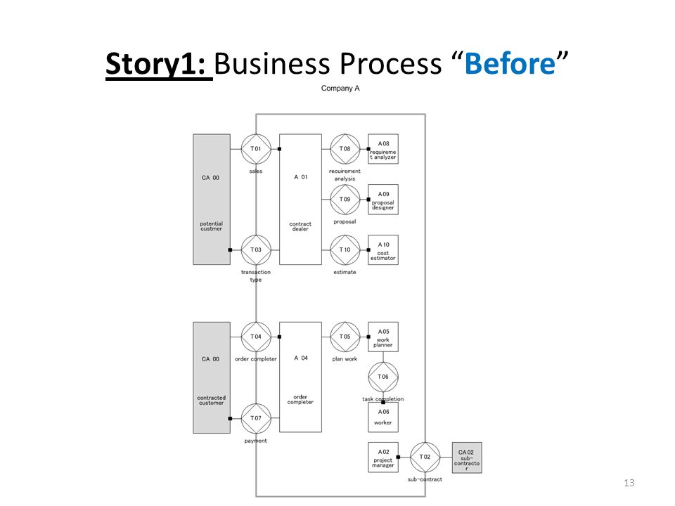 Story1: Business Process Before 13
