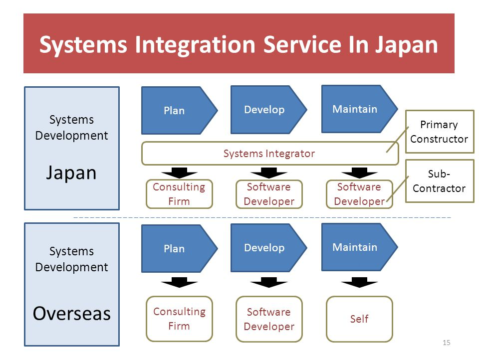 Story2: From Sub-Contractor to Primary Constructor (B-1) 15 Plan Develop Maintain Plan Develop Maintain Consulting Firm Software Developer Self Systems Integrator Consulting Firm Software Developer Software Developer Systems Development Japan Systems Development Overseas Primary Constructor Sub- Contractor Systems Integration Service In Japan