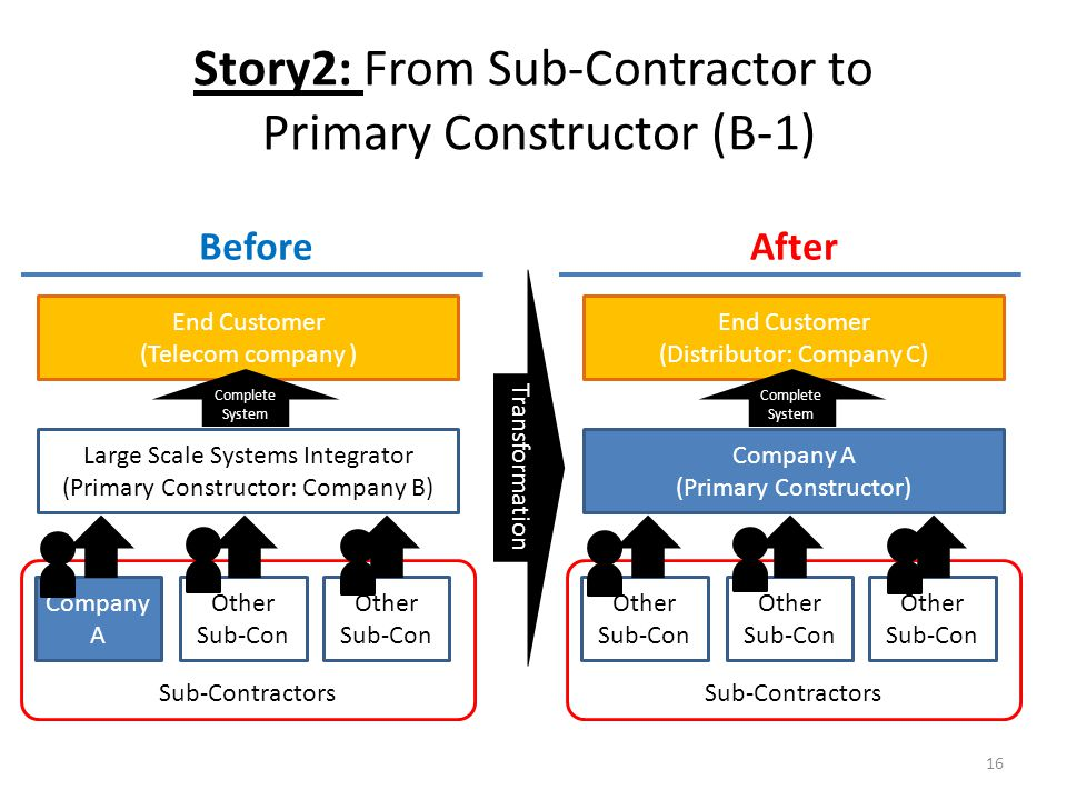 Story2: From Sub-Contractor to Primary Constructor (B-1) 16 Large Scale Systems Integrator (Primary Constructor: Company B) End Customer (Telecom company ) BeforeAfter Transformation Company A Other Sub-Con Other Sub-Con Sub-Contractors Complete System Company A (Primary Constructor) End Customer (Distributor: Company C) Other Sub-Con Other Sub-Con Other Sub-Con Sub-Contractors Complete System