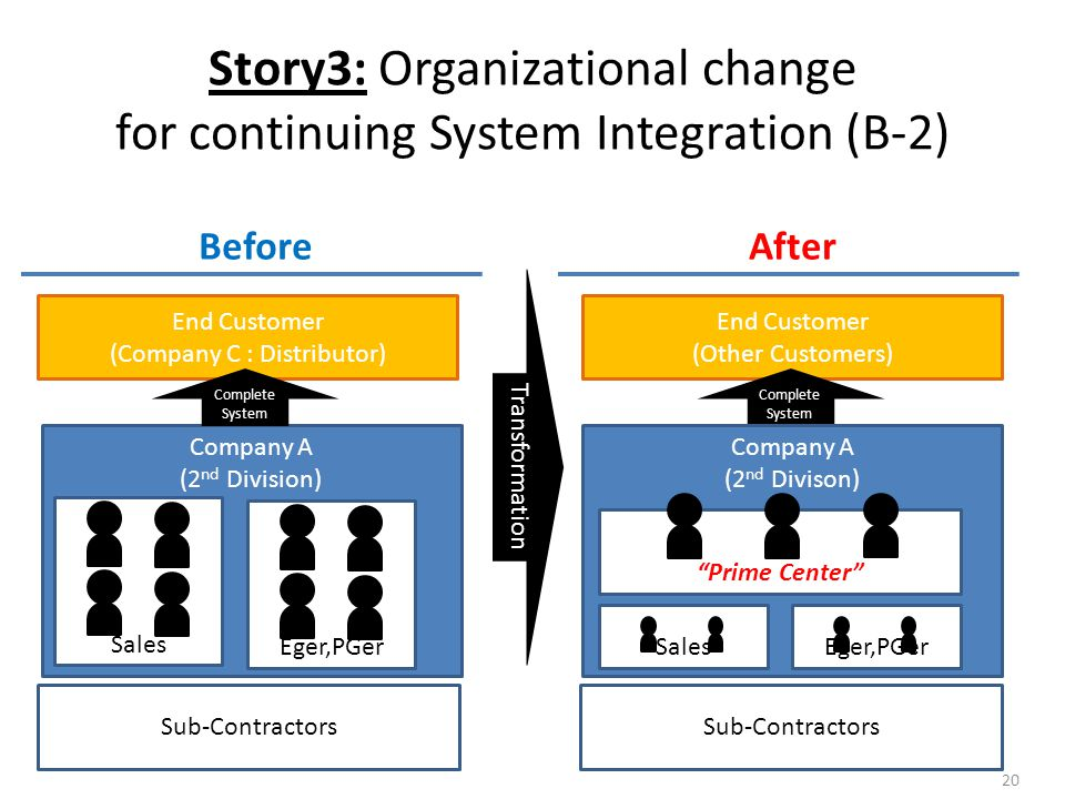 Story3: Organizational change for continuing System Integration (B-2) BeforeAfter Transformation Company A (2 nd Division) End Customer (Other Customers) Sub-Contractors Complete System Sales Eger,PGer End Customer (Company C : Distributor) Complete System Company A (2 nd Divison) SalesEger,PGer Prime Center Sub-Contractors 20