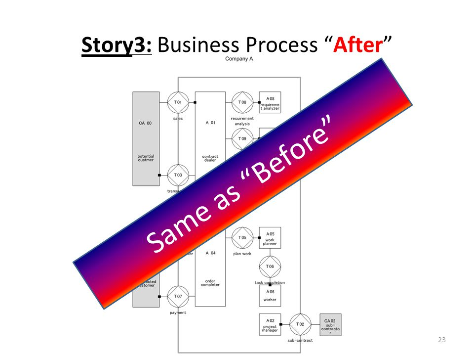 Story3: Business Process After 23 Same as Before