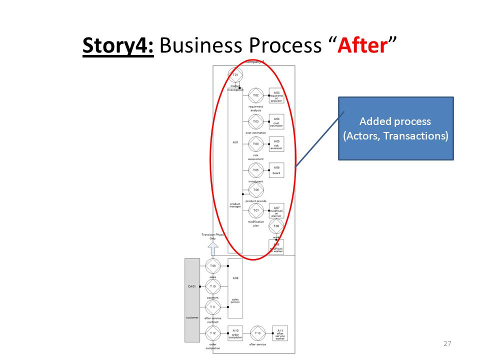 Story4: Business Process After 27 Added process (Actors, Transactions)