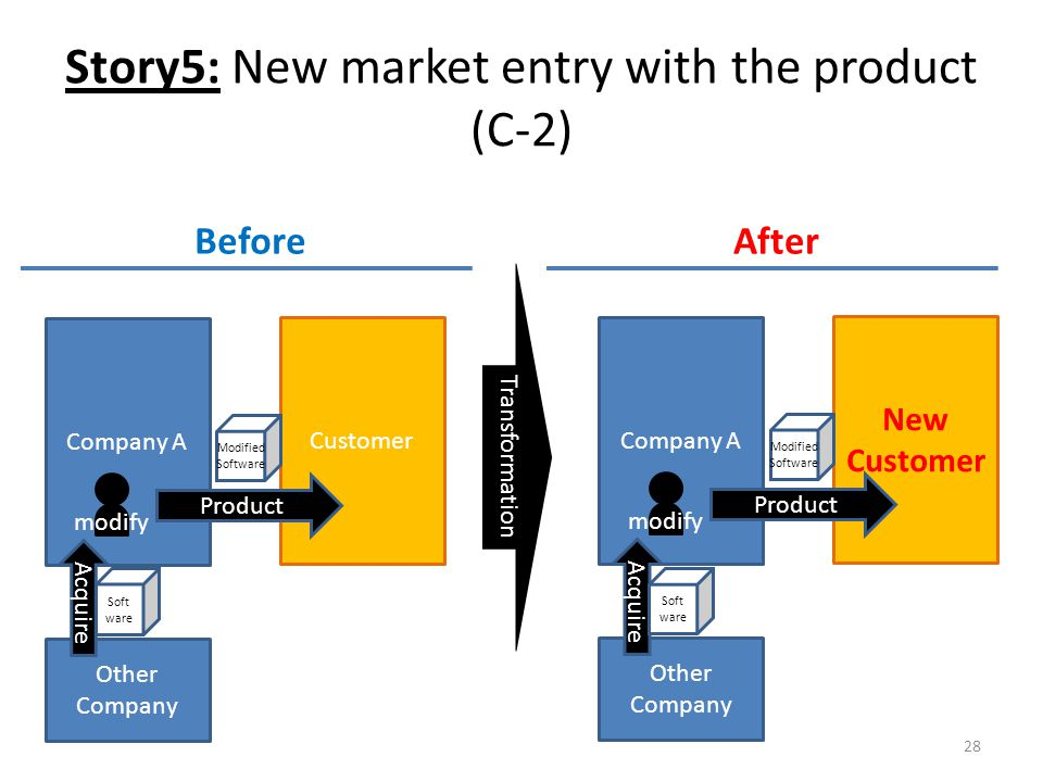 Story5: New market entry with the product (C-2) 28 Company A New Customer BeforeAfter Transformation Product Other Company Modified Software Acquire Soft ware modify Company A Customer Product Other Company Modified Software Acquire Soft ware modify