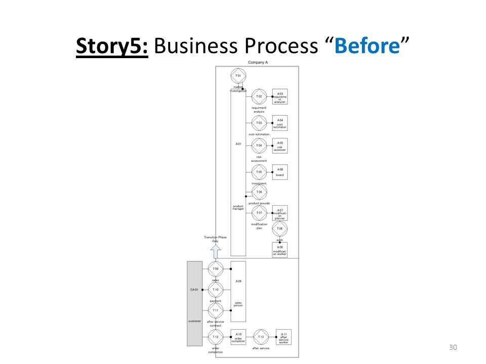 Story5: Business Process Before 30