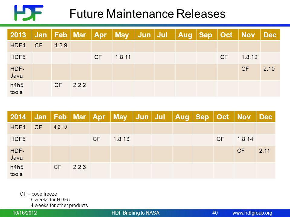 www.hdfgroup.org Future Maintenance Releases 10/16/2012HDF Briefing to NASA40 2013JanFebMarAprMayJunJulAugSepOctNovDec HDF4CF4.2.9 HDF5CF1.8.11CF1.8.12 HDF- Java CF2.10 h4h5 tools CF2.2.2 CF – code freeze 6 weeks for HDF5 4 weeks for other products 2014JanFebMarAprMayJunJulAugSepOctNovDec HDF4CF 4.2.10 HDF5CF1.8.13CF1.8.14 HDF- Java CF2.11 h4h5 tools CF2.2.3