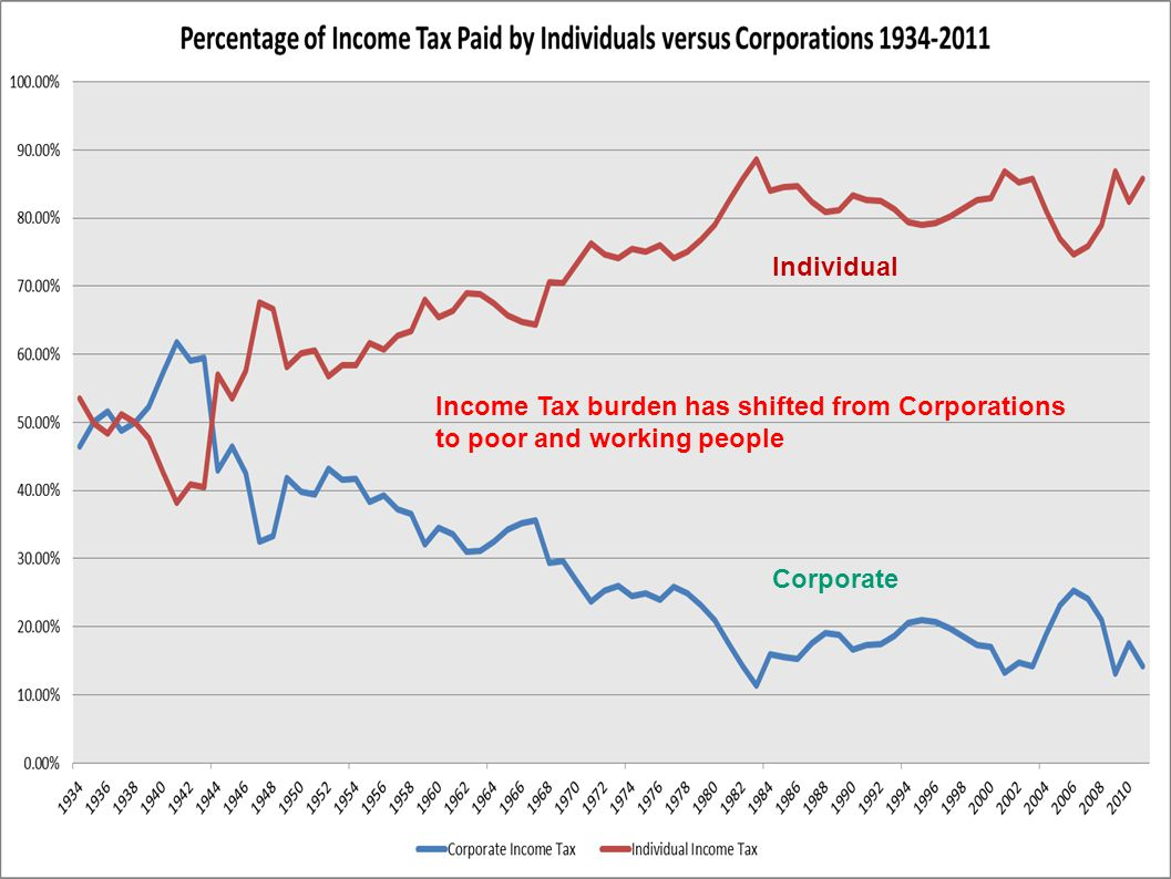 Individual Corporate Income Tax burden has shifted from Corporations to poor and working people