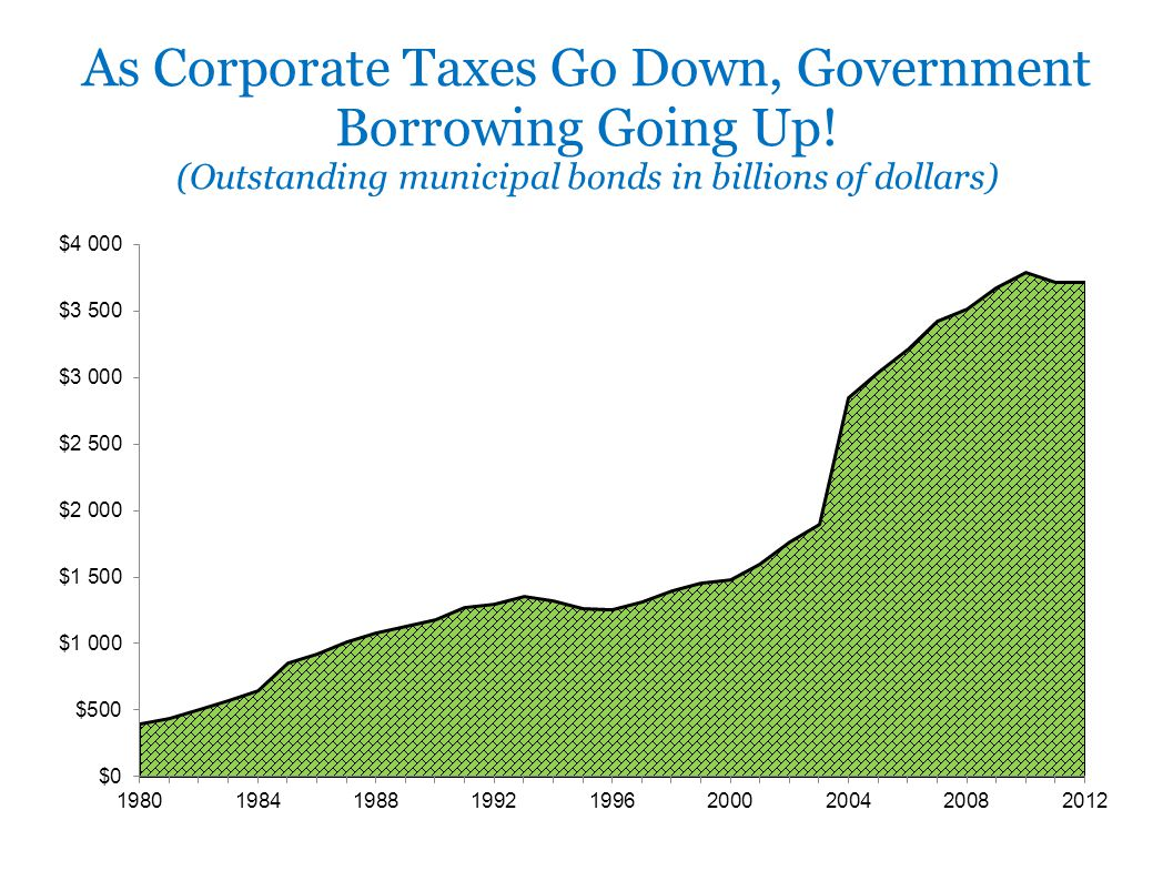 As Corporate Taxes Go Down, Government Borrowing Going Up! (Outstanding municipal bonds in billions of dollars)