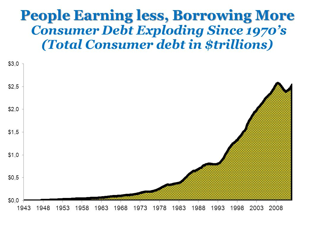 $8 trillion in Housing Debt $1 trillion in Education Debt $1 trillion in Credit Card Debt ------------------------ $11 trillion in Household debt - Auto, Credit cards, student loans, mortgages, other revolving debt.