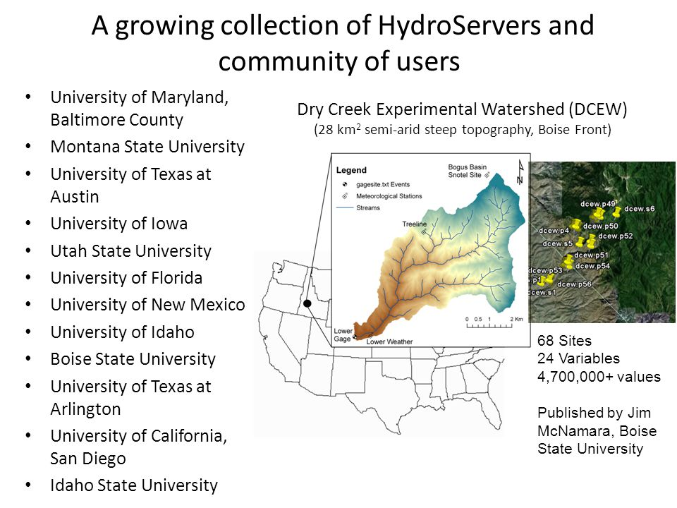 A growing collection of HydroServers and community of users Dry Creek Experimental Watershed (DCEW) (28 km 2 semi-arid steep topography, Boise Front) 68 Sites 24 Variables 4,700,000+ values Published by Jim McNamara, Boise State University University of Maryland, Baltimore County Montana State University University of Texas at Austin University of Iowa Utah State University University of Florida University of New Mexico University of Idaho Boise State University University of Texas at Arlington University of California, San Diego Idaho State University