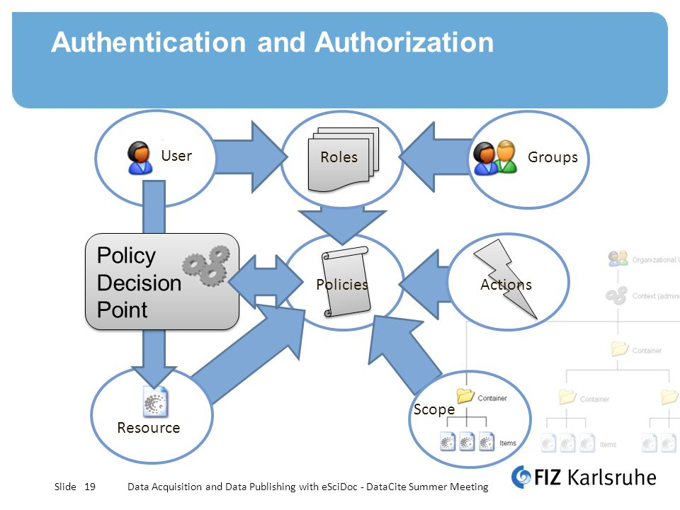 Slide Authentication and Authorization Scope Policies Roles Actions Groups User Resource Policy Decision Point 19Data Acquisition and Data Publishing with eSciDoc - DataCite Summer Meeting
