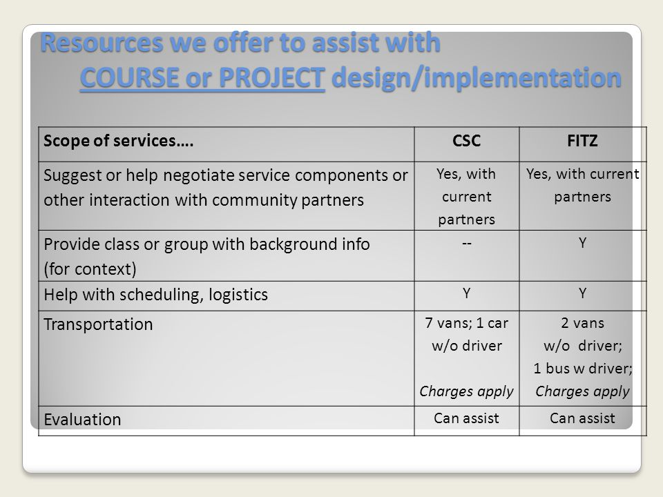 Resources we offer to assist with COURSE or PROJECT design/implementation Scope of services….CSCFITZ Suggest or help negotiate service components or other interaction with community partners Yes, with current partners Provide class or group with background info (for context) --Y Help with scheduling, logistics YY Transportation 7 vans; 1 car w/o driver Charges apply 2 vans w/o driver; 1 bus w driver; Charges apply Evaluation Can assist