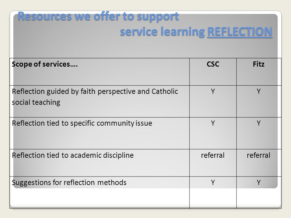 Resources we offer to support service learning REFLECTION Scope of services….CSCFitz Reflection guided by faith perspective and Catholic social teaching YY Reflection tied to specific community issueYY Reflection tied to academic disciplinereferral Suggestions for reflection methodsYY