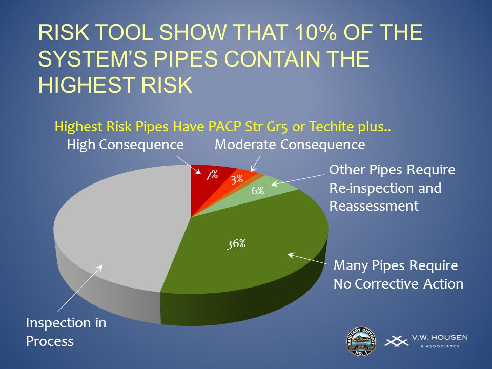 RISK TOOL SHOW THAT 10% OF THE SYSTEMS PIPES CONTAIN THE HIGHEST RISK Highest Risk Pipes Have PACP Str Gr5 or Techite plus..
