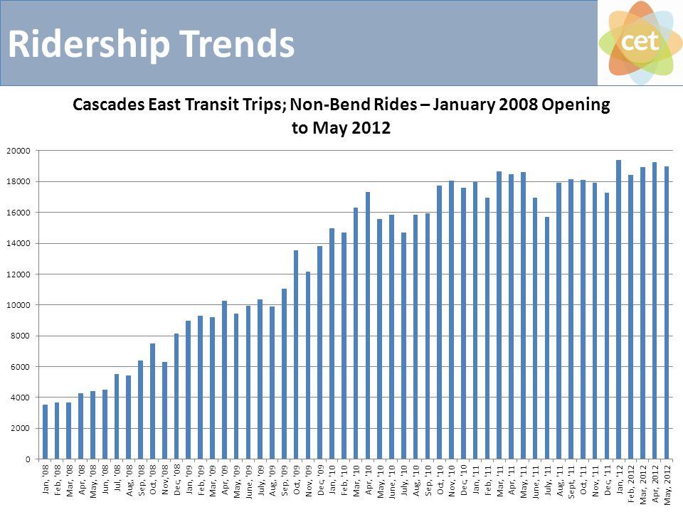 Ridership Trends