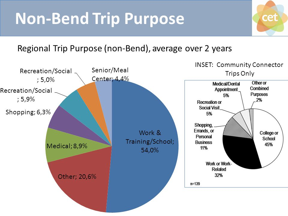 Non-Bend Trip Purpose Regional Trip Purpose (non-Bend), average over 2 years INSET: Community Connector Trips Only