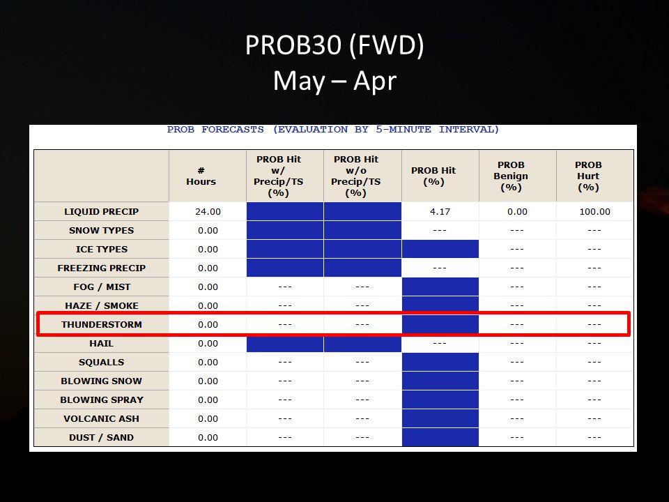PROB30 (FWD) May – Apr