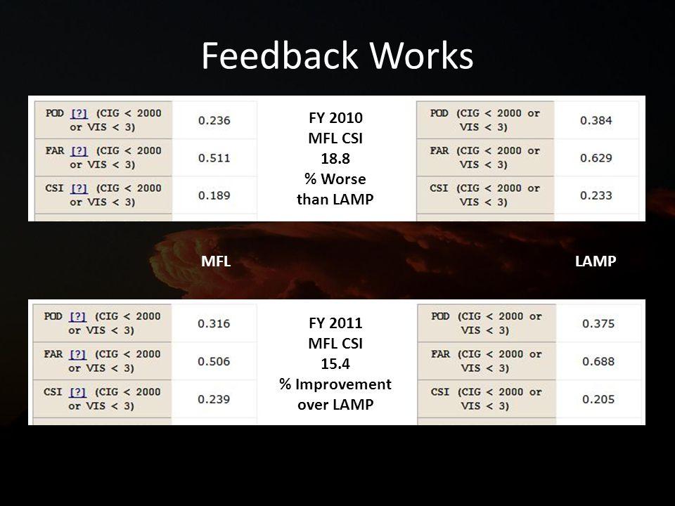 Feedback Works FY 2011 MFL CSI 15.4 % Improvement over LAMP FY 2010 MFL CSI 18.8 % Worse than LAMP MFL LAMP