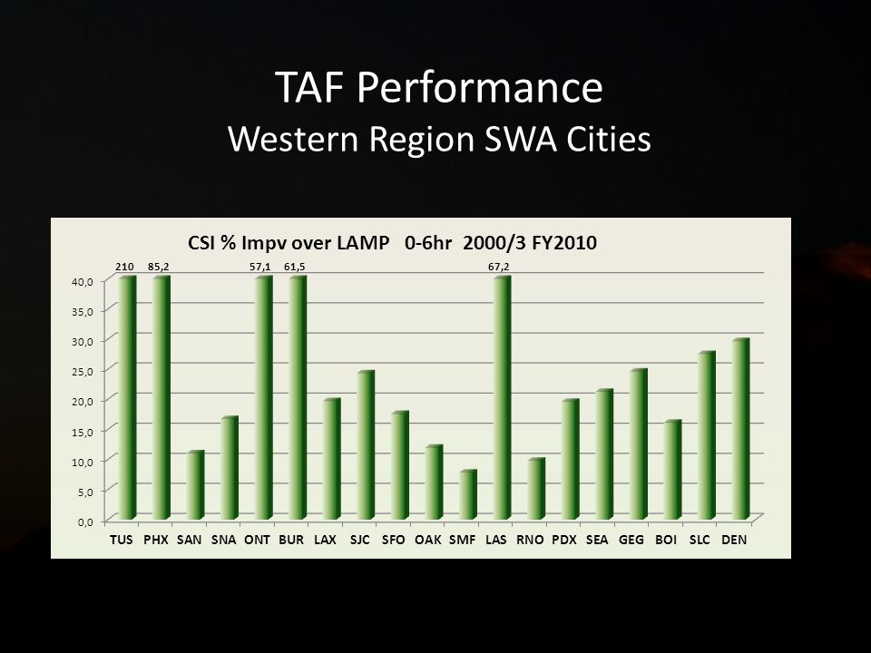 TAF Performance Western Region SWA Cities