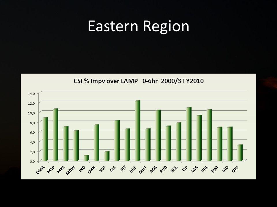 Eastern Region