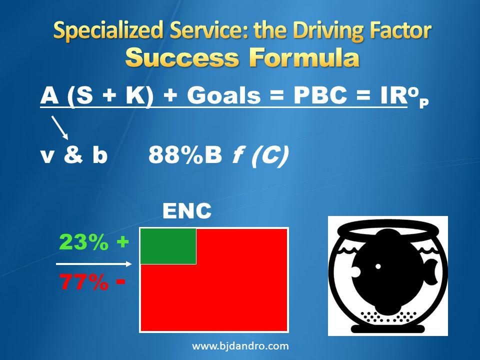 ENC 23% + 77% - A (S + K) + Goals = PBC = IR O P v & b 88%B f (C) www.bjdandro.com