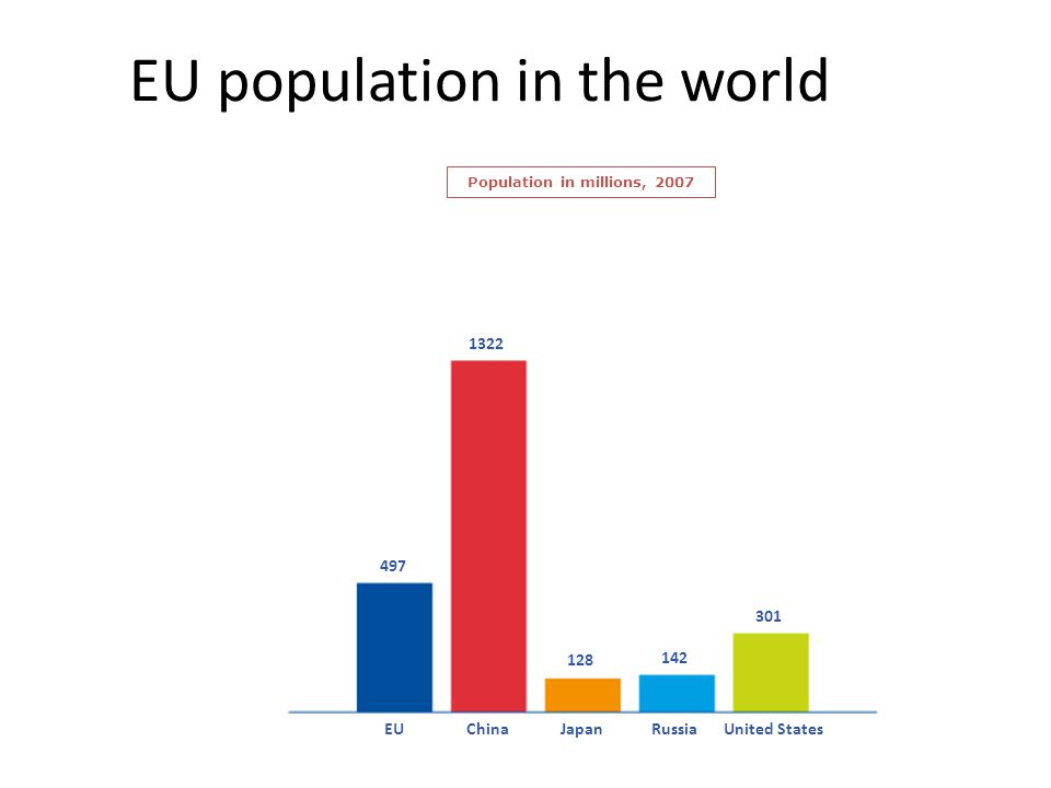 EU population in the world Population in millions, 2007 497 1322 128 142 301 EUChinaJapanRussiaUnited States