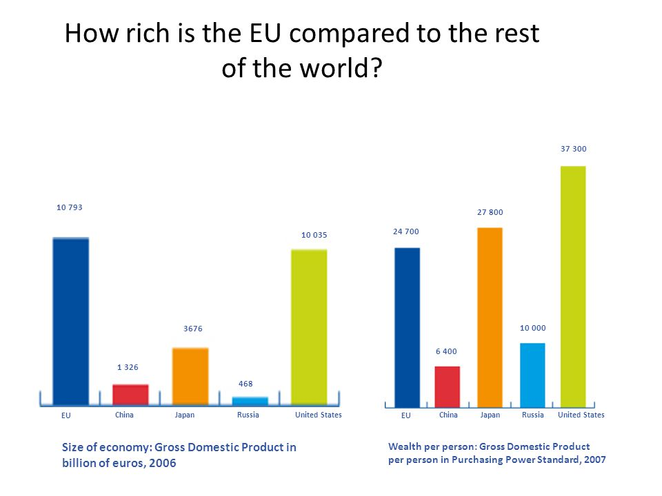 How rich is the EU compared to the rest of the world? EU ChinaJapanRussiaUnited States EU ChinaJapan Russia United States 10 793 1 326 3676 468 10 035